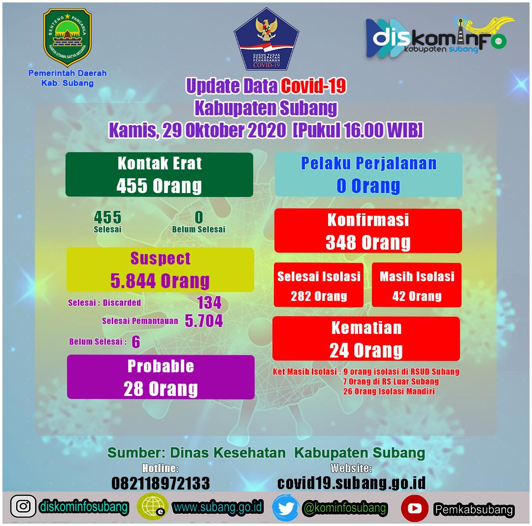 Sebaran Peta Covid-19 Kabupaten Subang Kamis, 29 Oktober 2020